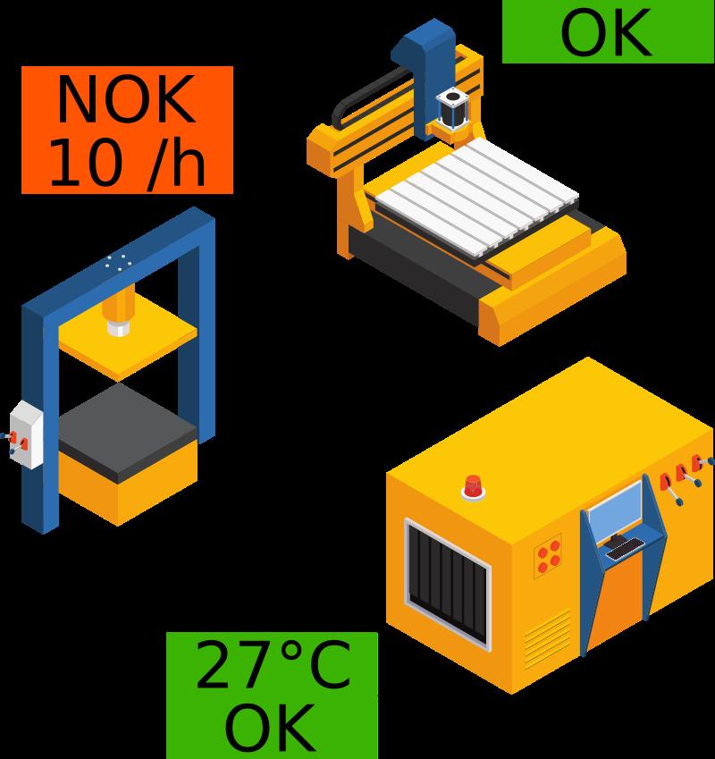 Fertigungsmaschinen mit Sensorwerten
